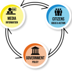 The purpose of Media (3): Our role within the governance loop